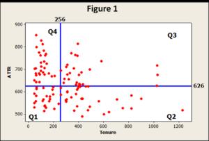 Scatter Plot of ATTR vs Tenure