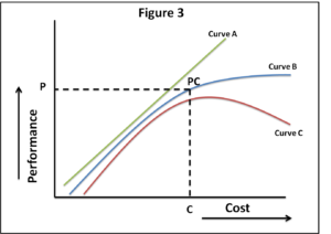 Cost vs Performance